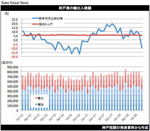 20181018神戸港貿易統計9月
