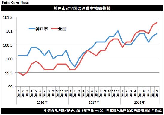 20181019神戸市消費者物価指数グラフ
