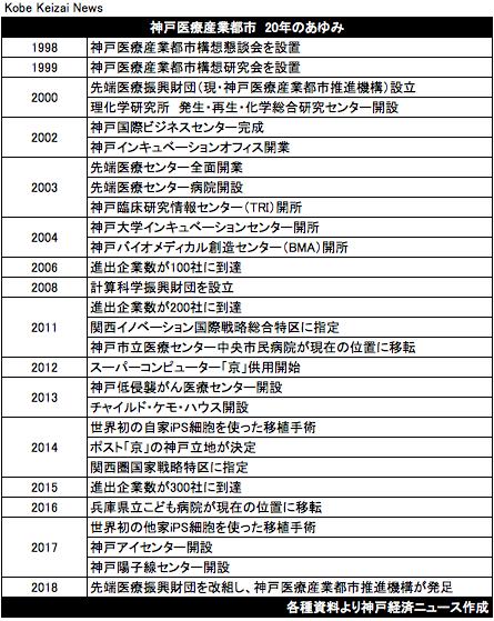 20181021神戸医療産業都市の年表