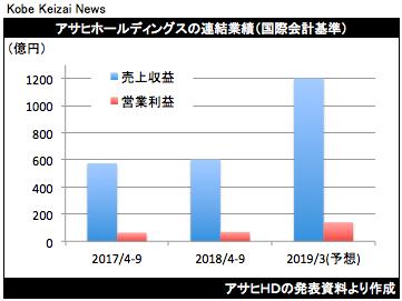 20181025アサヒHD決算グラフ