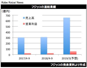 20181029フジッコ決算グラフ