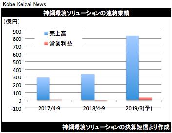 20181029神鋼環境決算グラフ