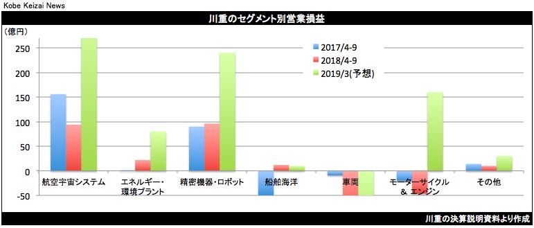 20181030川重セグメント別グラフ