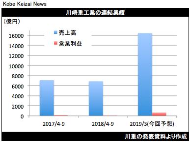20181030川重決算グラフ