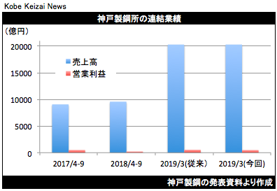 20181030神戸製鋼業績予想修正グラフ