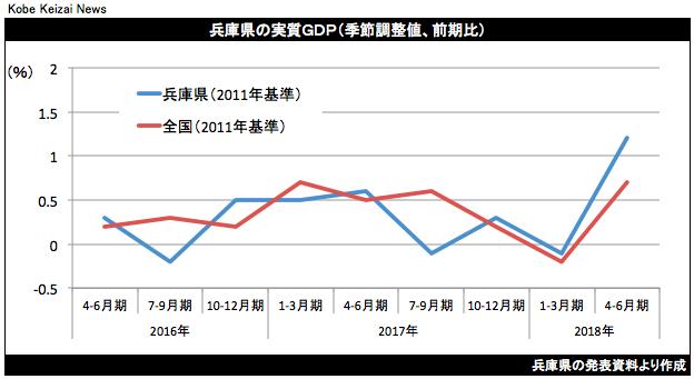 20181031兵庫県4-9月期GDP