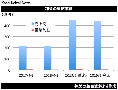 20181031神栄業績修正グラフ