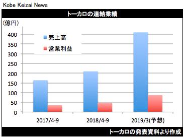 20181031トーカロ決算グラフ