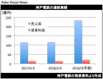 20181031神戸電鉄決算グラフ
