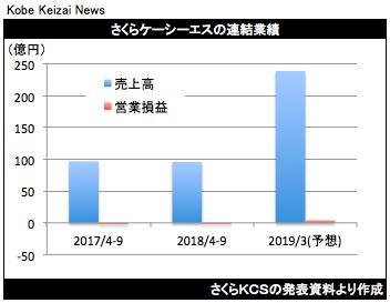 20181031さくらKCS決算グラフ