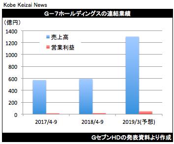 20181031GセブンHD決算グラフ