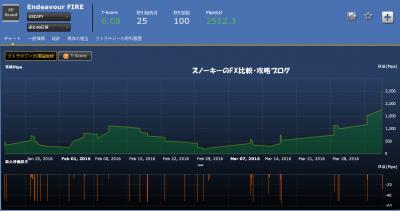 シストレ24Endeavour FIRE損益チャート米ドル円