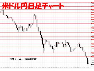 20160409米ドル円日足