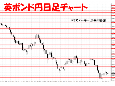 20160416英ポンド円日足