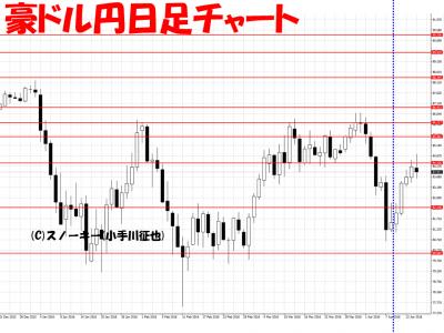 20160416さきよみLIONチャート検証豪ドル円日足