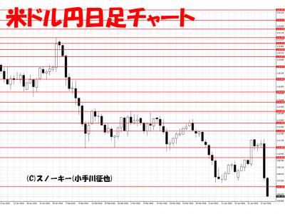 20160430米ドル円日足