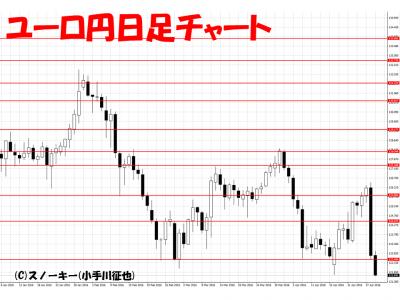 20160430ユーロ円日足