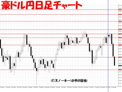 20160430豪ドル円日足さきよみLIONチャート検証