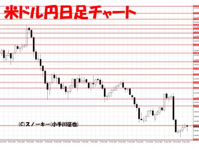 20160507米ドル円日足チャート