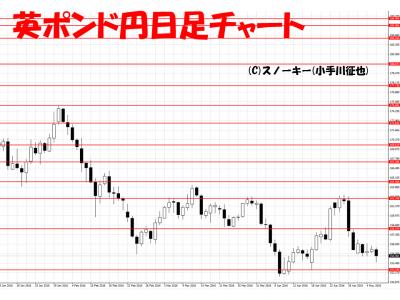20160507英ポンド円日足チャート