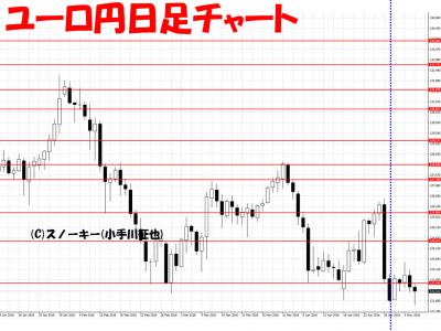 20160507ユーロ円日足さきよみLIONチャート