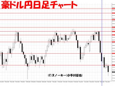 20160507豪ドル円日足さきよみLIONチャート