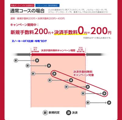 iサイクル注文決済手数料無料キャンペーン2