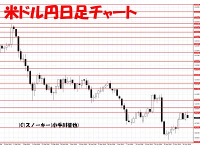 20160514米ドル円日足