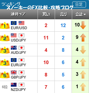 20160514さきよみLIONチャートランキング