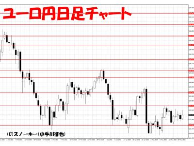 20160521ユーロ円日足
