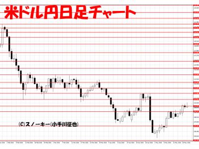 20160521米ドル円日足