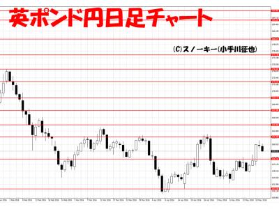 20160521英ポンド円日足