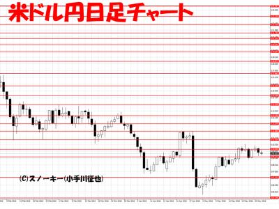 201600527米ドル円日足