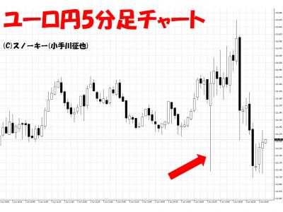20160603米雇用統計ユーロ円5分足