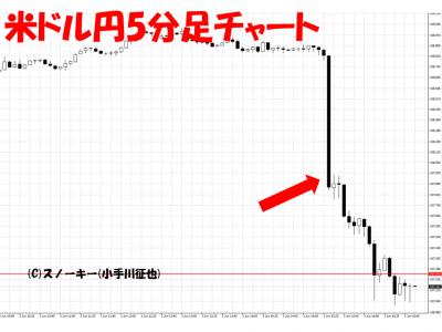 20160603米雇用統計米ドル円5分足