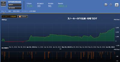シストレ24GYAKUKAGI損益チャート