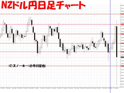 20160626さきよみLIONチャートNZドル円日足