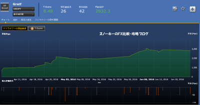 シストレ24Greif損益チャート