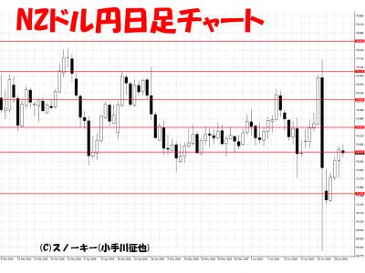 20160702NZドル円さきよみLIONチャート