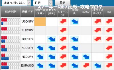 20160709さきよみLIONチャートシグナルパネル