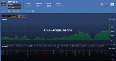 シストレ24MATCC-H損益チャート
