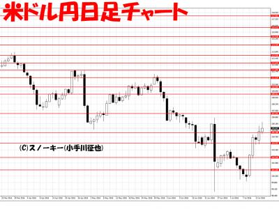 20160715米ドル円日足