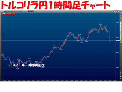 20160716トルコリラ円1時間足