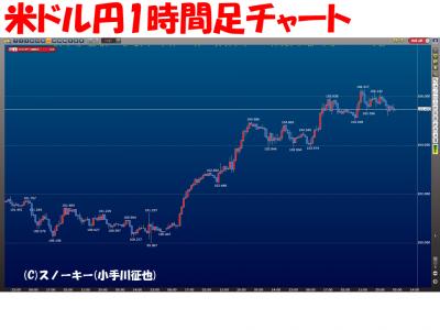 20160716米ドル円1時間足