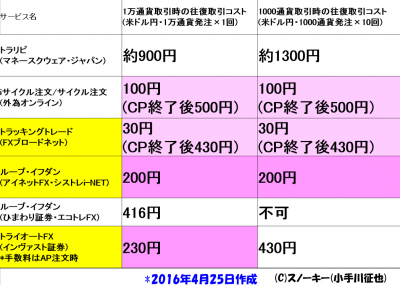 FXリピート系注文取引コスト比較一覧表金額改