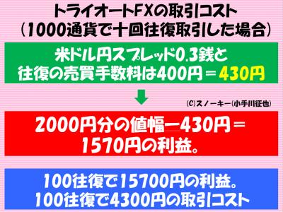 トライオートFX取引コスト1000通貨で十往復取引した場合