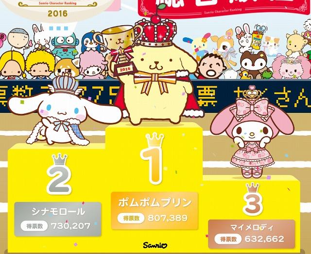 31stサンリオキャラクター大賞ポムポムプリン1位【まゆゆ】\(^o^)/