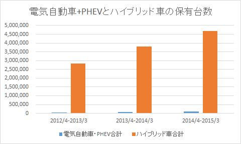 20151222_ev-phev-hybrid.png