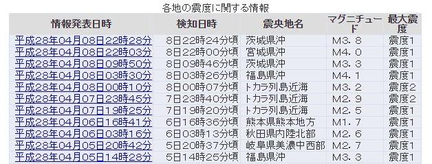 【前触れ】トカラ列島でM3.2 震度2の地震発生…今月に入り小規模な地震がトカラ列島近海で相次ぐ