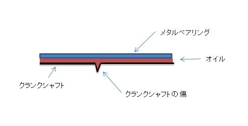 クランクの傷 (2)